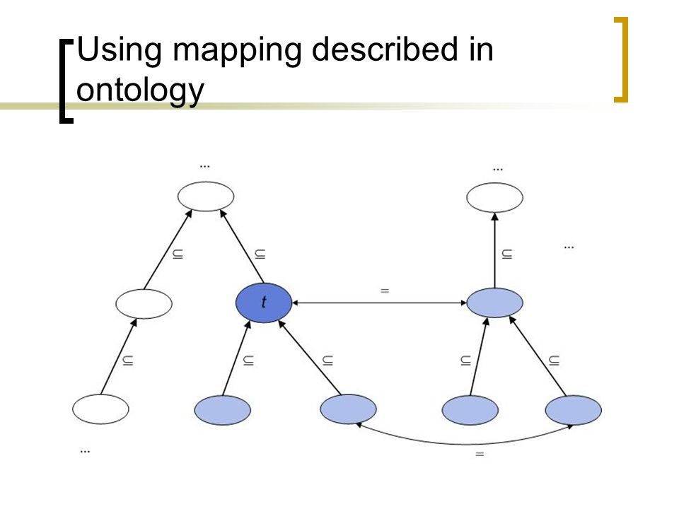 Using mapping described in ontology