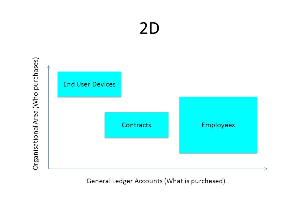 2D End User Devices Employees Contracts Organisational Area (Who purchases) General Ledger Accounts (What is purchased)