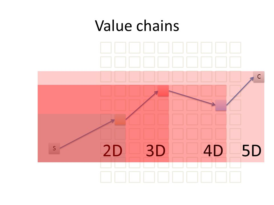 Value chains S S C C 2D 3D4D 5D