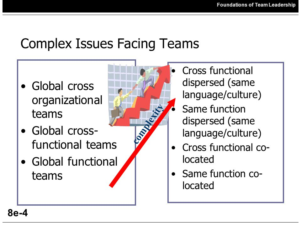 Foundations of Team Leadership 8e-4 Complex Issues Facing Teams Global cross organizational teams Global cross- functional teams Global functional teams Cross functional dispersed (same language/culture) Same function dispersed (same language/culture) Cross functional co- located Same function co- located complexity