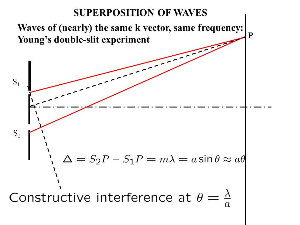 P S1S1 S2S2 SUPERPOSITION OF WAVES Waves of (nearly) the same k vector, same frequency: Youngs double-slit experiment