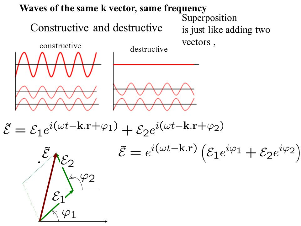 Waves of the same k vector, same frequency Energy conservation If the energy is lost by destructive interference, it has to reappear somewhere else by constructive interference and a complex transmission coefficient Incident intensity Energy conservation: Reflected intensity Transmitted intensity A beam splitter is an element with a complex reflection coefficient