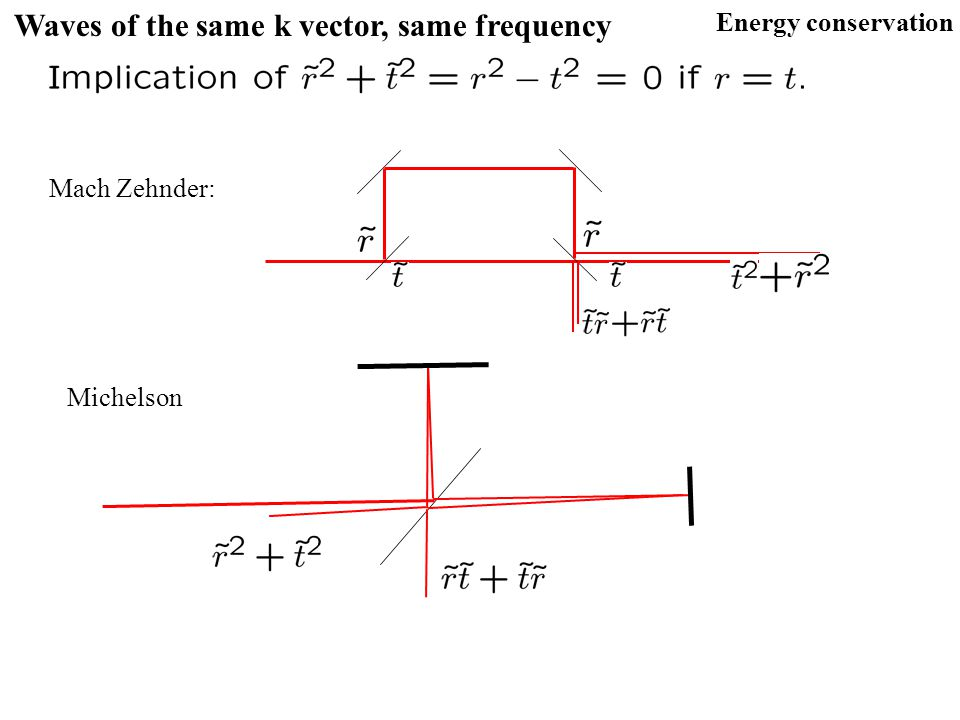 Waves of the same k vector, same frequency Energy conservation Mach Zehnder: Michelson