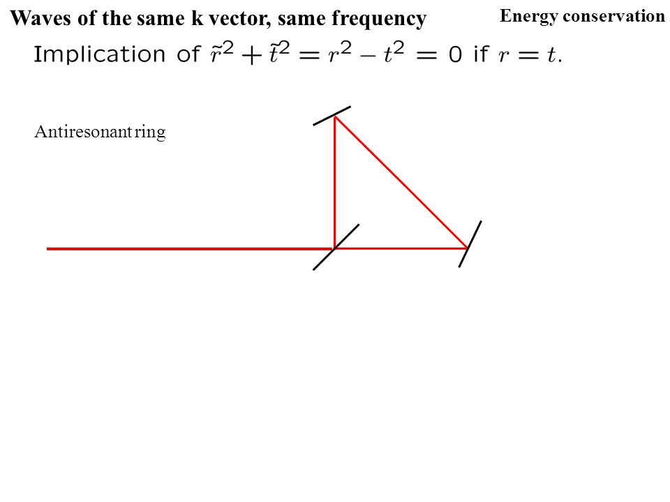Waves of the same k vector, same frequency Energy conservation Antiresonant ring