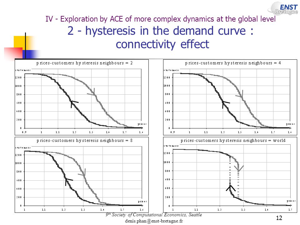 9 th Society of Computational Economics, Seattle denis.phan@enst-bretagne.fr 12 IV - Exploration by ACE of more complex dynamics at the global level 2 - hysteresis in the demand curve : connectivity effect