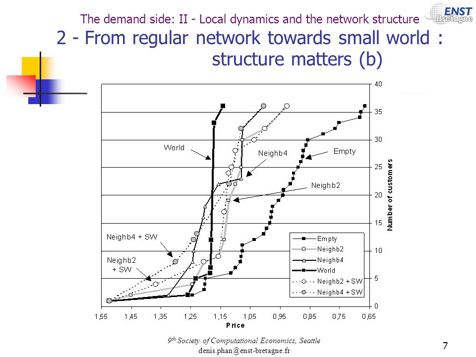 9 th Society of Computational Economics, Seattle denis.phan@enst-bretagne.fr 7 The demand side: II - Local dynamics and the network structure 2 - From regular network towards small world : structure matters (b)