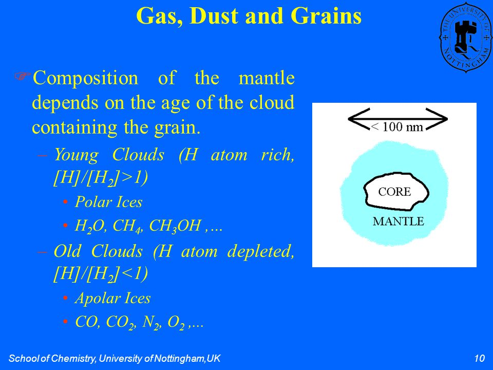 School of Chemistry, University of Nottingham,UK 10 Gas, Dust and Grains Composition of the mantle depends on the age of the cloud containing the grain.