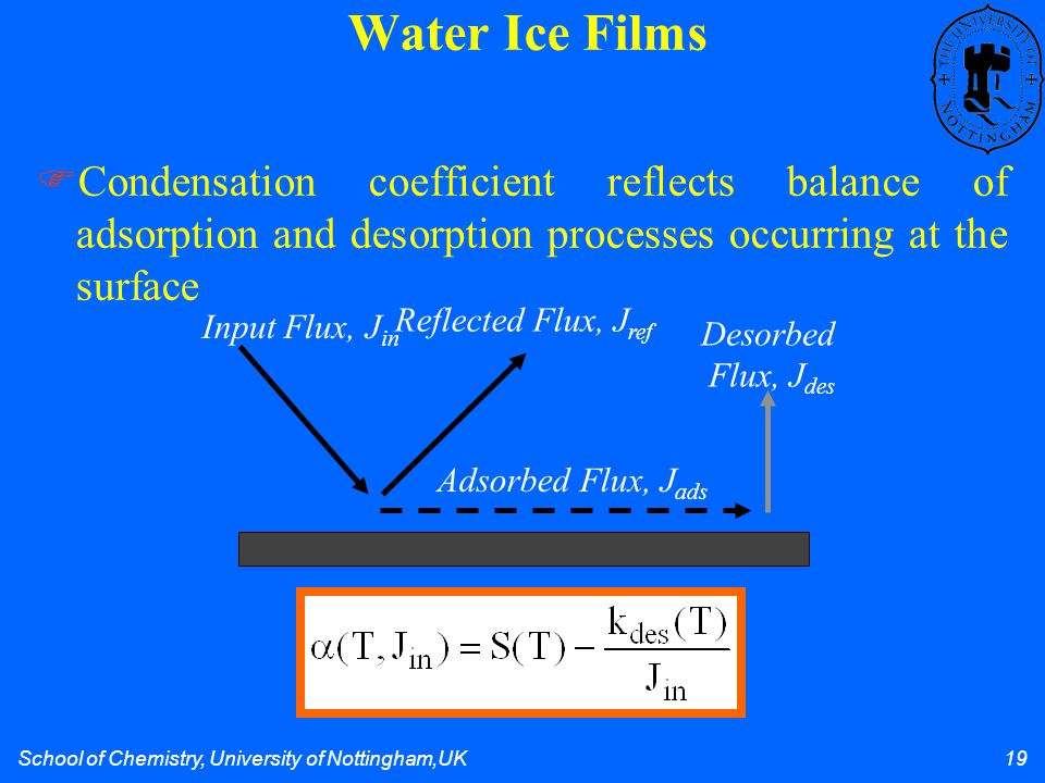 School of Chemistry, University of Nottingham,UK 19 Water Ice Films Condensation coefficient reflects balance of adsorption and desorption processes occurring at the surface Input Flux, J in Reflected Flux, J ref Adsorbed Flux, J ads Desorbed Flux, J des