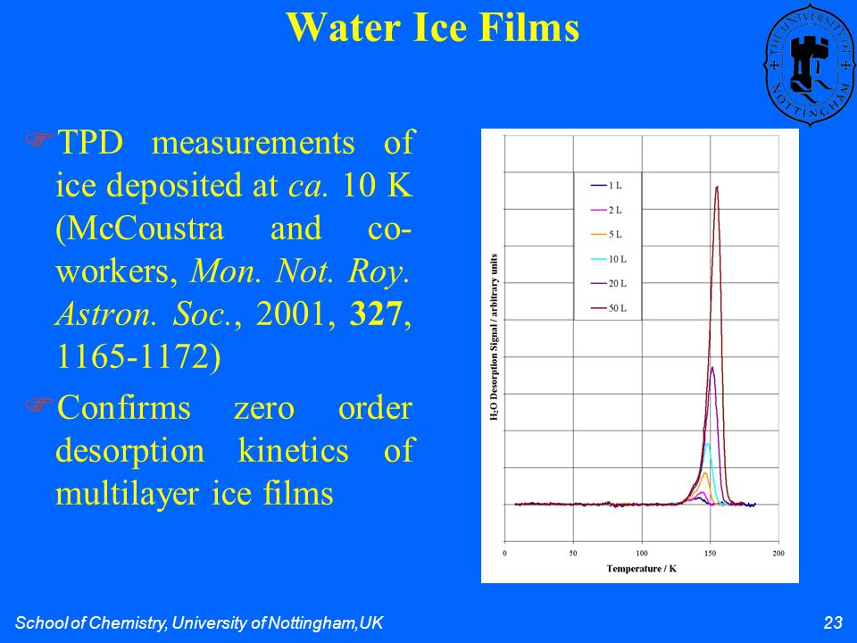 School of Chemistry, University of Nottingham,UK 23 Water Ice Films TPD measurements of ice deposited at ca.