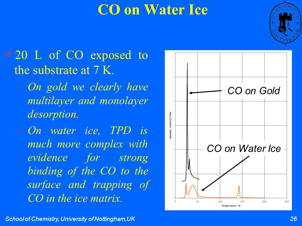 School of Chemistry, University of Nottingham,UK 26 CO on Water Ice 20 L of CO exposed to the substrate at 7 K.