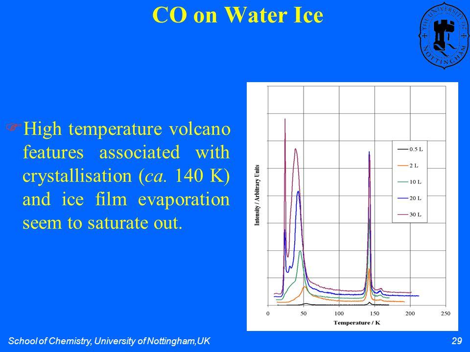 School of Chemistry, University of Nottingham,UK 29 CO on Water Ice High temperature volcano features associated with crystallisation (ca.