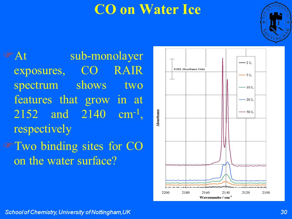 School of Chemistry, University of Nottingham,UK 30 CO on Water Ice At sub-monolayer exposures, CO RAIR spectrum shows two features that grow in at 2152 and 2140 cm -1, respectively Two binding sites for CO on the water surface