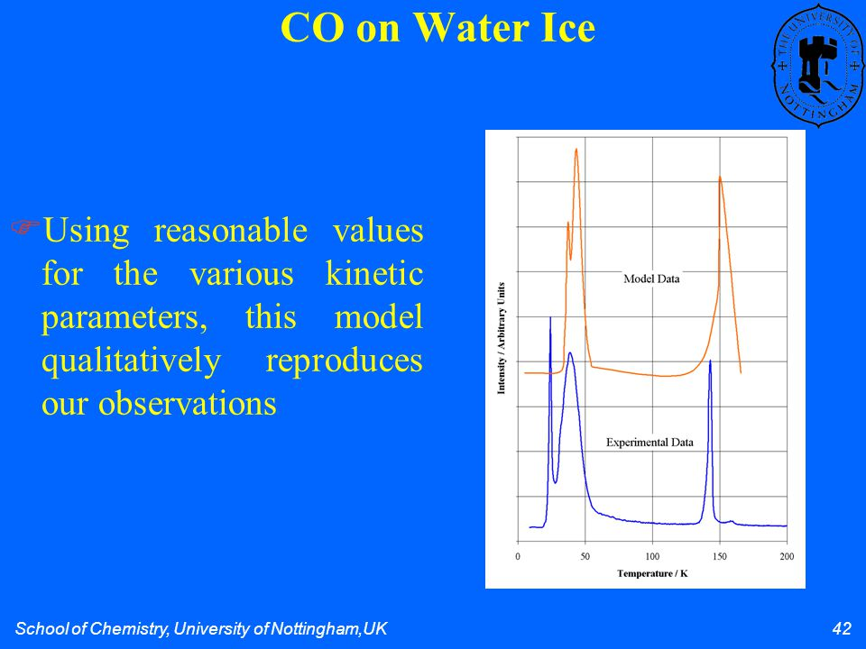 School of Chemistry, University of Nottingham,UK 42 Using reasonable values for the various kinetic parameters, this model qualitatively reproduces our observations CO on Water Ice