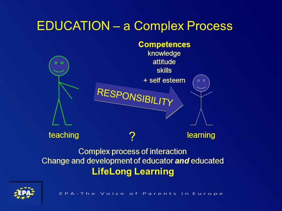 RESPONSIBILITY EDUCATION – a Complex Process Competences knowledge attitude skills + self esteem teachinglearning .