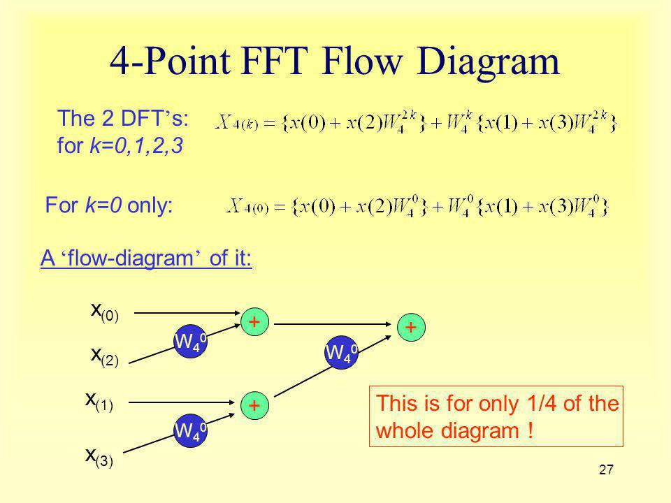 27 4-Point FFT Flow Diagram The 2 DFT s: for k=0,1,2,3 For k=0 only: A flow-diagram of it: x (0) x (2) W40W40 + x (1) x (3) W40W40 + W40W40 + This is