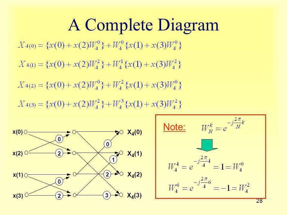 28 A Complete Diagram x(0) x(1) x(2) x(3) X 4 (0) X 4 (1) X 4 (2) X 4 (3) 0 2 0 2 3 2 1 0 Note:
