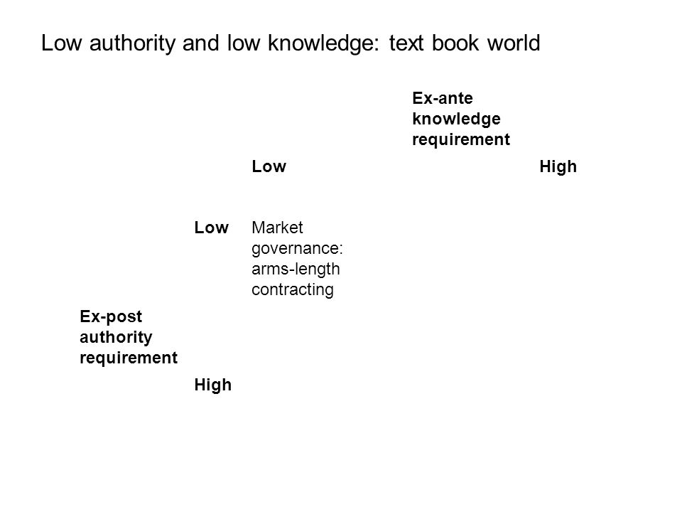 Low authority and low knowledge: text book world Ex-ante knowledge requirement LowHigh LowMarket governance: arms-length contracting Ex-post authority requirement High