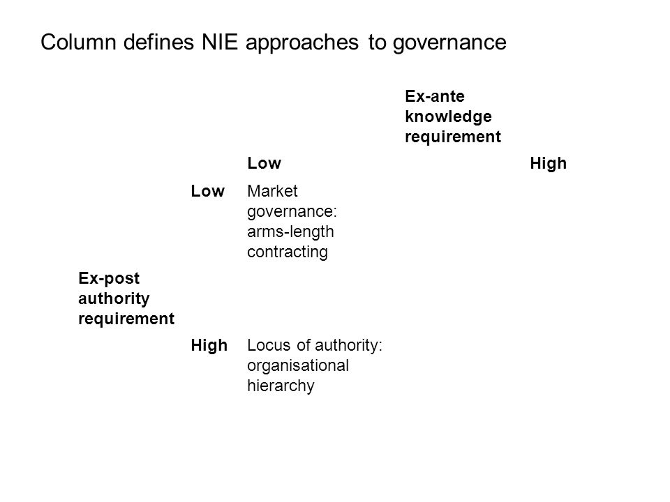 Column defines NIE approaches to governance Ex-ante knowledge requirement LowHigh LowMarket governance: arms-length contracting Ex-post authority requirement HighLocus of authority: organisational hierarchy