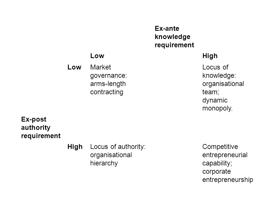 Ex-ante knowledge requirement LowHigh LowMarket governance: arms-length contracting Locus of knowledge: organisational team; dynamic monopoly.