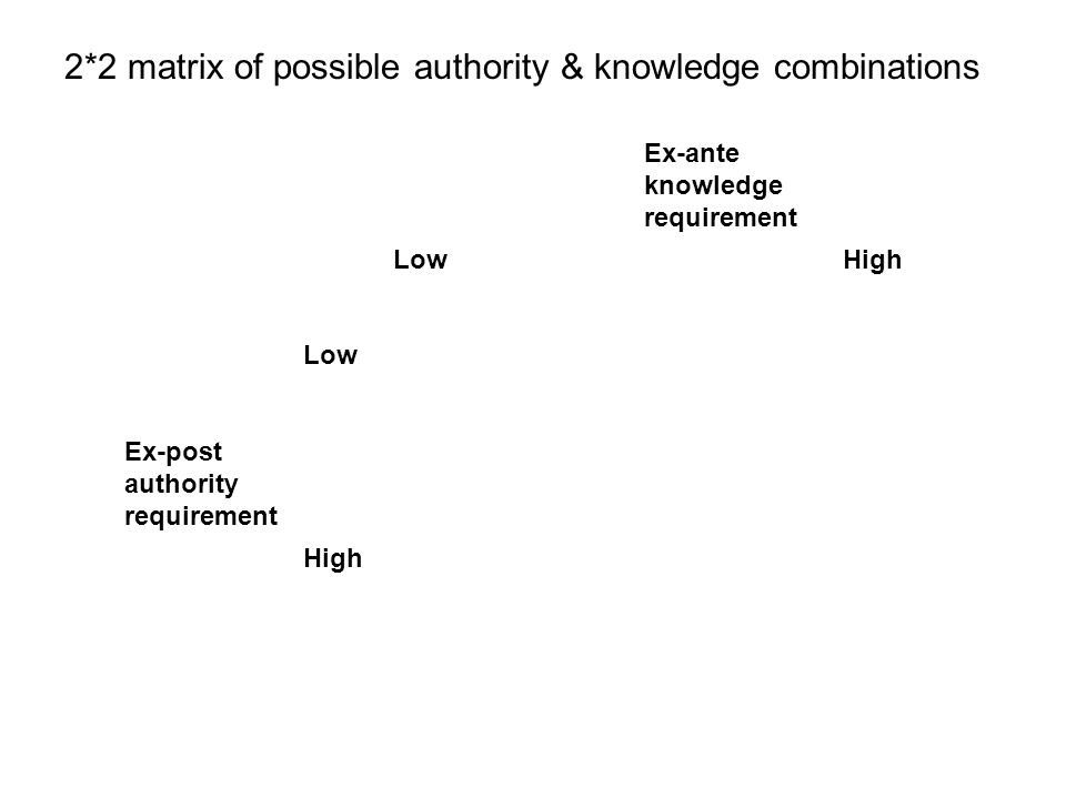 2*2 matrix of possible authority & knowledge combinations Ex-ante knowledge requirement LowHigh Low Ex-post authority requirement High