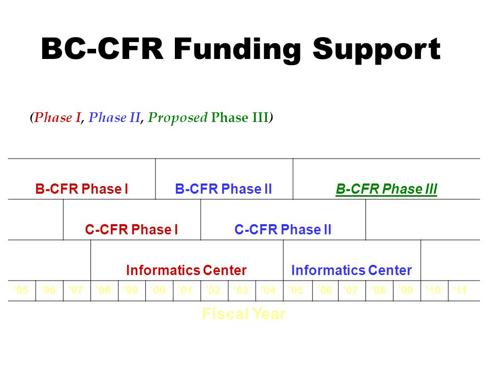 BC-CFRs Components Funding B-CFR Phase IB-CFR Phase IIB-CFR Phase III C-CFR Phase IC-CFR Phase II Informatics Center 9596979899000102030405060708091011 Fiscal Year (Phase I, Phase II, Proposed Phase III ) BC-CFR Funding Support