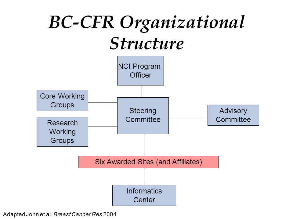 BC-CFR Organizational Structure NCI Program Officer Core Working Groups Research Working Groups Steering Committee Advisory Committee Informatics Center Six Awarded Sites (and Affiliates) Adapted John et al.