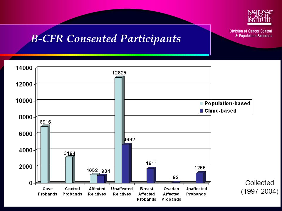 B-CFR Consented Participants Collected (1997-2004)