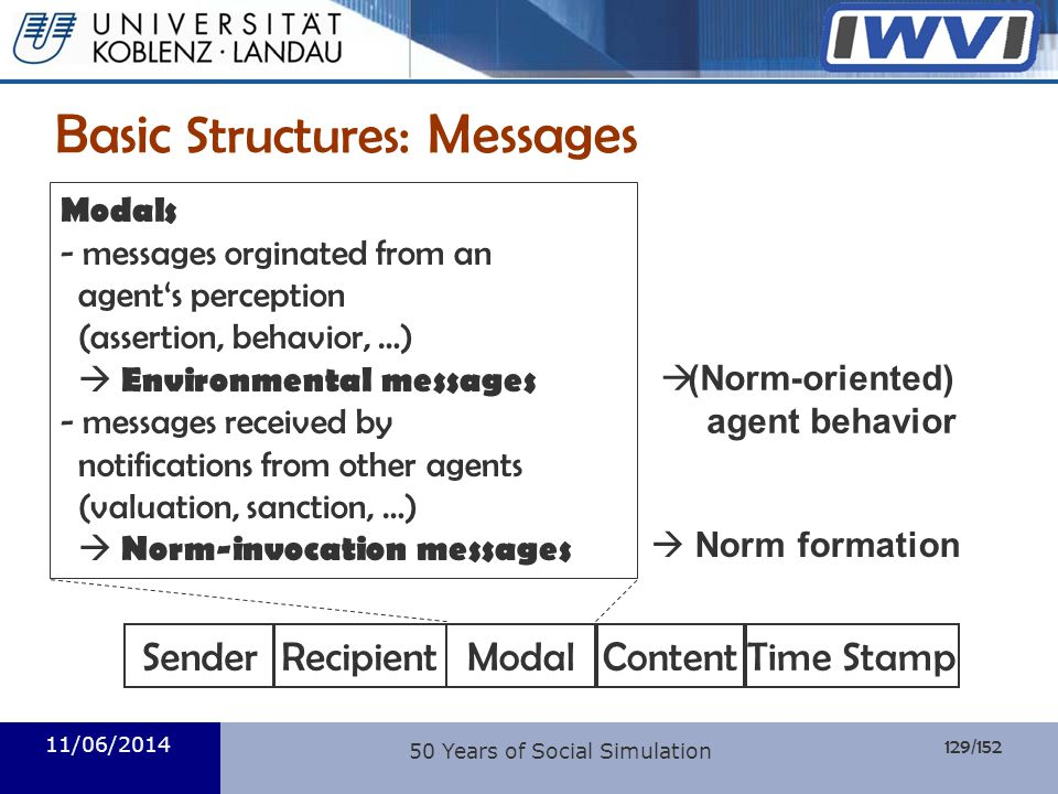 129/152 Informatik 11/06/2014 50 Years of Social Simulation Basic Structures : Messages SenderRecipientModalContentTime Stamp Modals - messages orgina