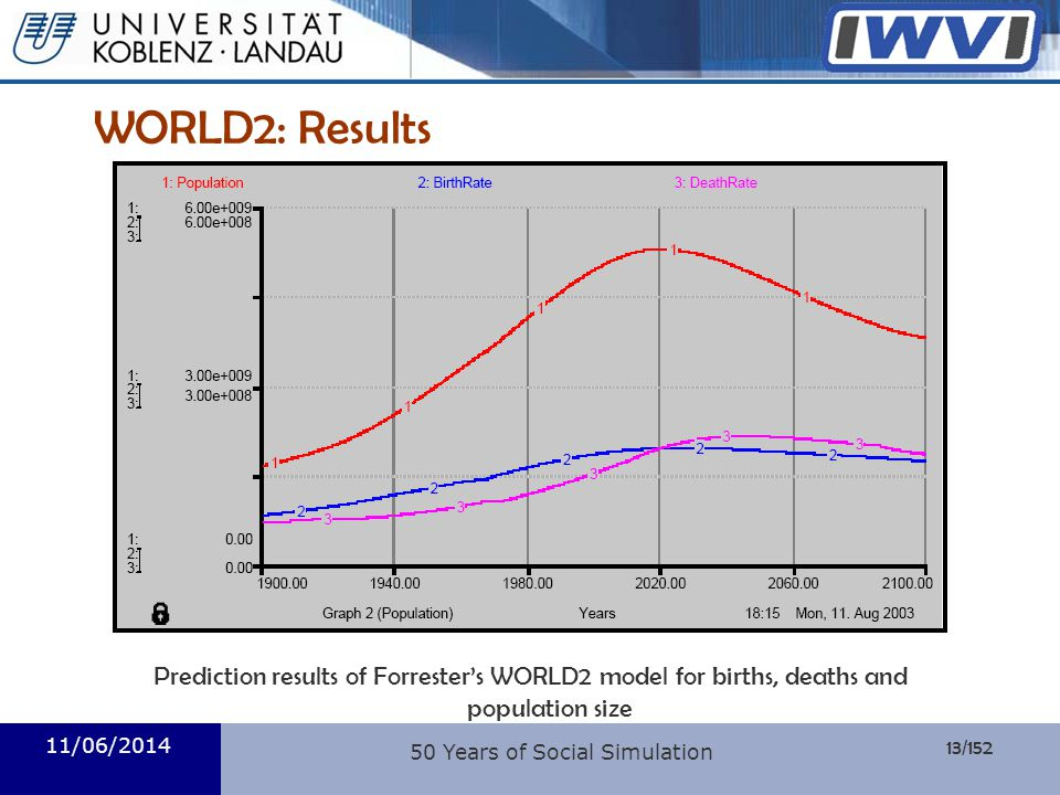 13/152 Informatik WORLD2: Results Prediction results of Forresters WORLD2 model for births, deaths and population size 11/06/2014 50 Years of Social S