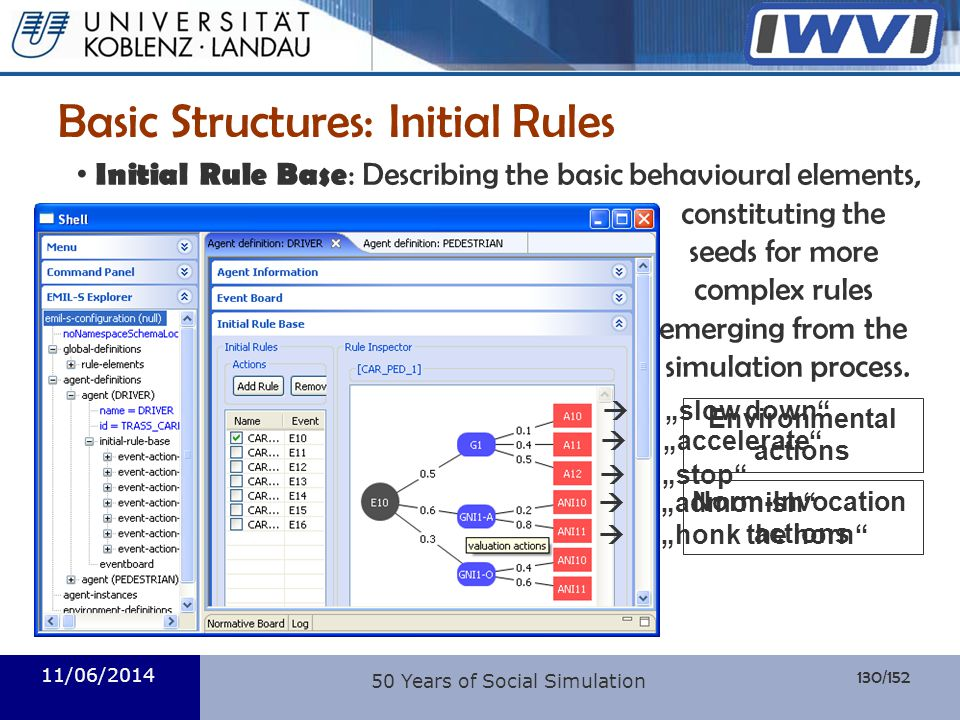 130/152 Informatik 11/06/2014 50 Years of Social Simulation Basic Structures: Initial Rules accelerate slow down stop Environmental actions admonish h
