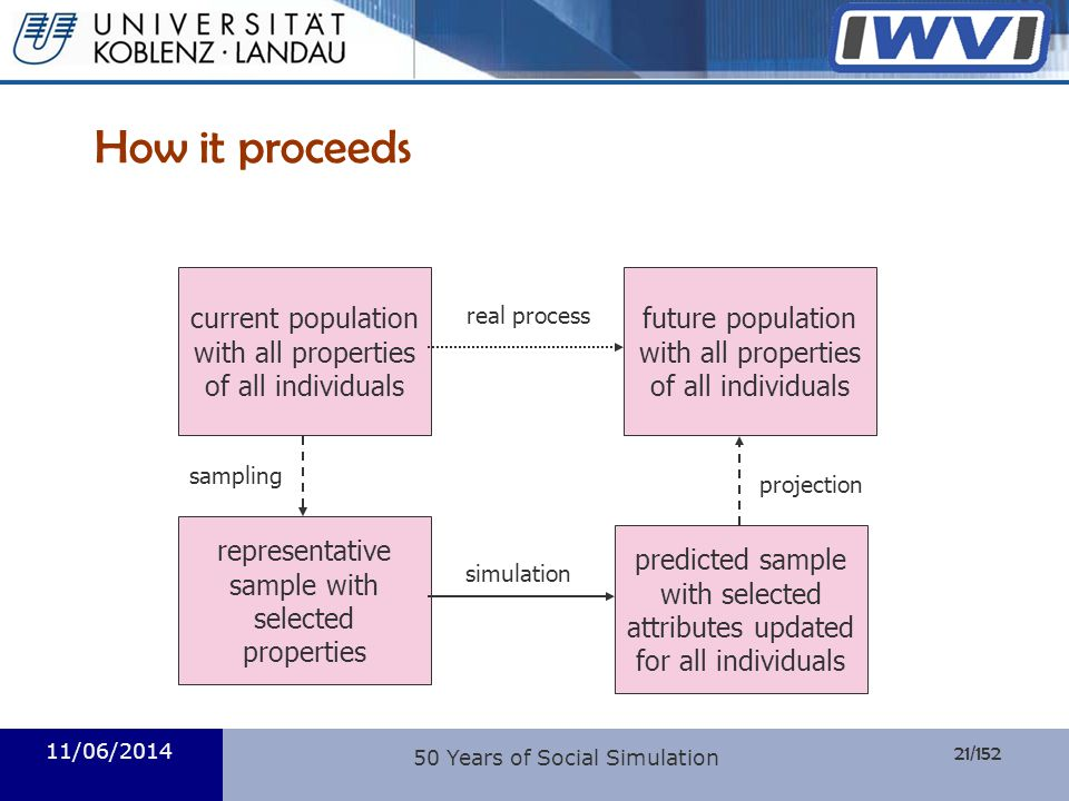 21/152 Informatik 11/06/2014 50 Years of Social Simulation How it proceeds current population with all properties of all individuals future population