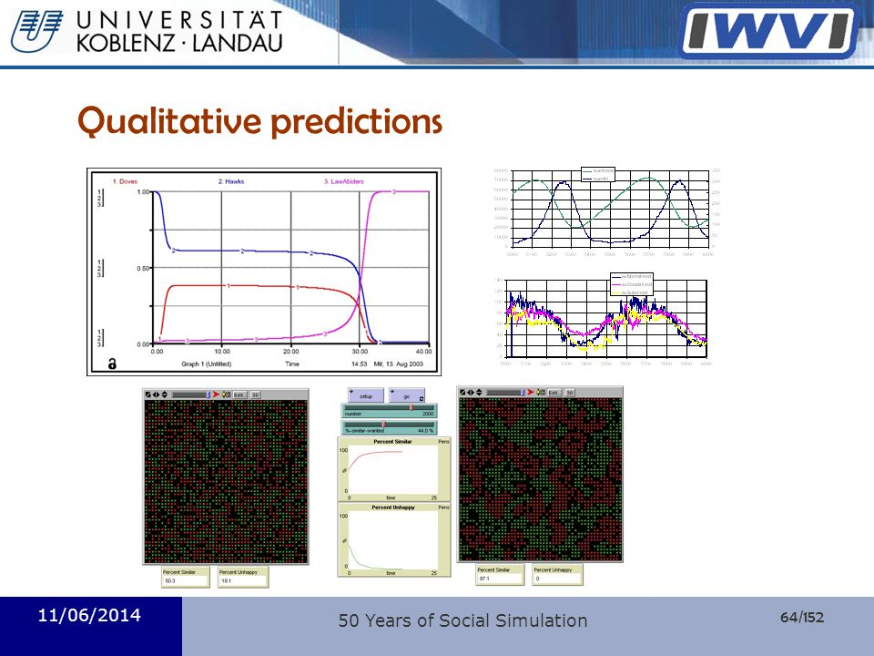 64/152 Informatik Qualitative predictions 11/06/2014 50 Years of Social Simulation