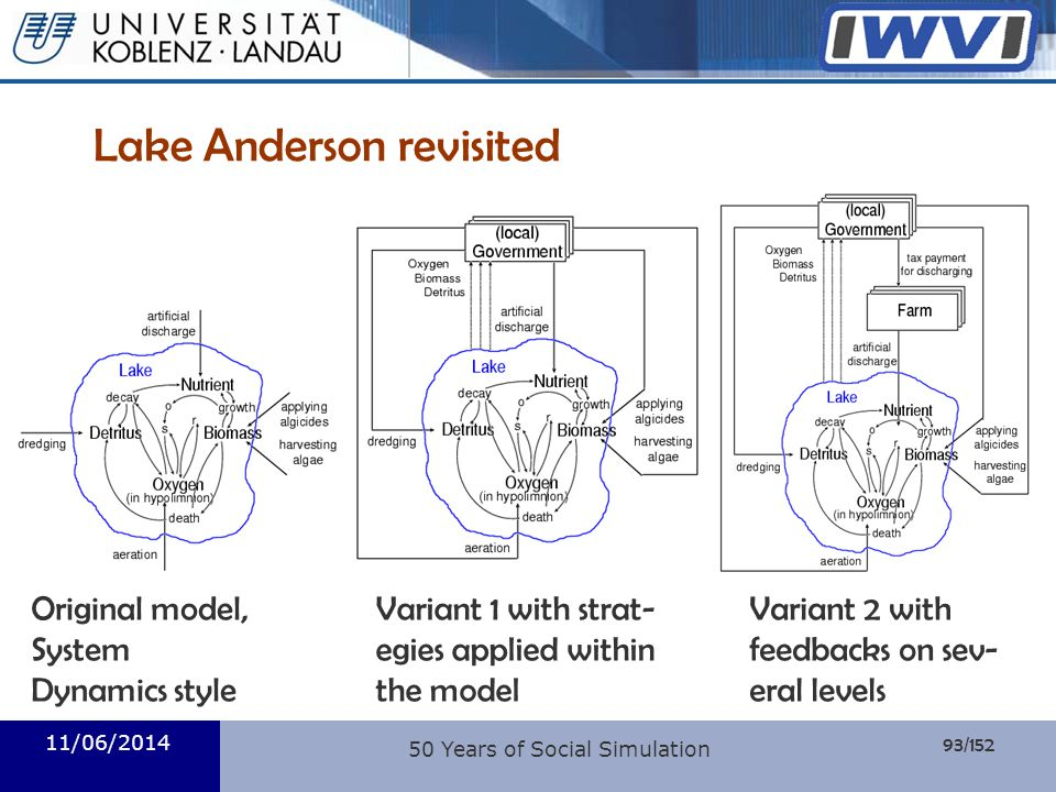 93/152 Informatik Lake Anderson revisited 11/06/2014 50 Years of Social Simulation Original model, System Dynamics style Variant 1 with strat- egies a