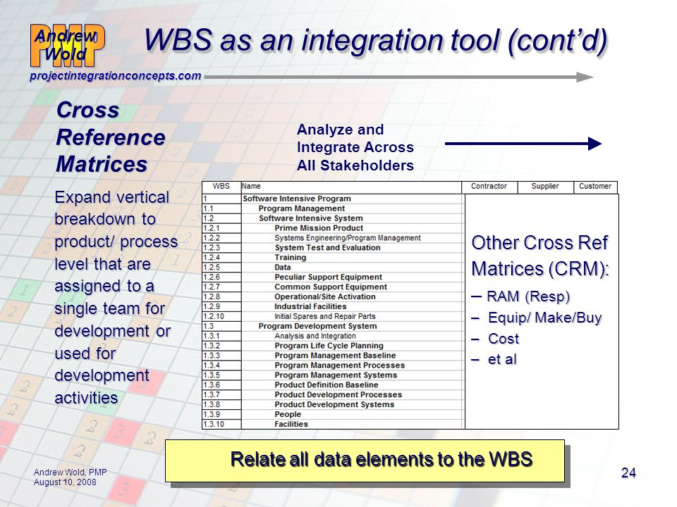 Andrew Wold Andrew Wold projectintegrationconcepts.com Andrew Wold, PMP August 10, 2008 24 Other Cross Ref Matrices (CRM): – RAM (Resp) – Equip/ Make/Buy – Cost – et al WBS as an integration tool (contd) CrossReferenceMatrices Relate all data elements to the WBS Expand vertical breakdown to product/ process level that are assigned to a single team for development or used for development activities Analyze and Integrate Across All Stakeholders