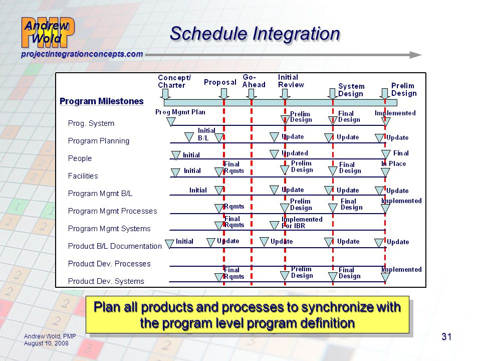 Andrew Wold Andrew Wold projectintegrationconcepts.com Andrew Wold, PMP August 10, 2008 31 Plan all products and processes to synchronize with the program level program definition Schedule Integration