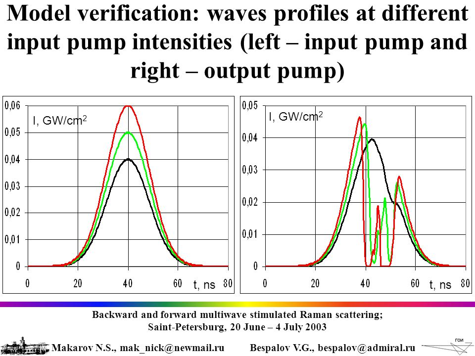 Model verification: waves profiles at different input pump intensities (left – input pump and right – output pump) t, ns I, GW/cm 2 Backward and forward multiwave stimulated Raman scattering; Saint-Petersburg, 20 June – 4 July 2003 Makarov N.S., mak_nick@newmail.ruBespalov V.G., bespalov@admiral.ru