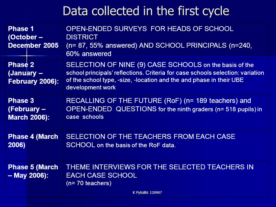K Pyhältö 120907 Data collected in the first cycle Phase 1 (October – December 2005 OPEN-ENDED SURVEYS FOR HEADS OF SCHOOL DISTRICT (n= 87, 55% answered) AND SCHOOL PRINCIPALS (n=240, 60% answered Phase 2 (January – February 2006): SELECTION OF NINE (9) CASE SCHOOLS on the basis of the school principals reflections.