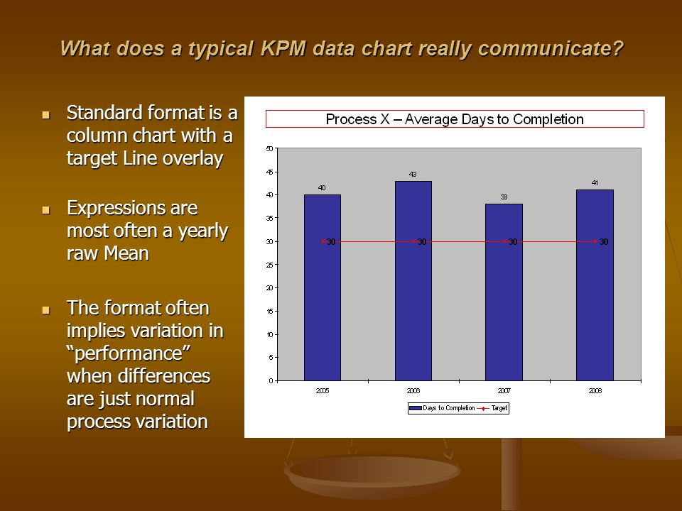 What does a typical KPM data chart really communicate.