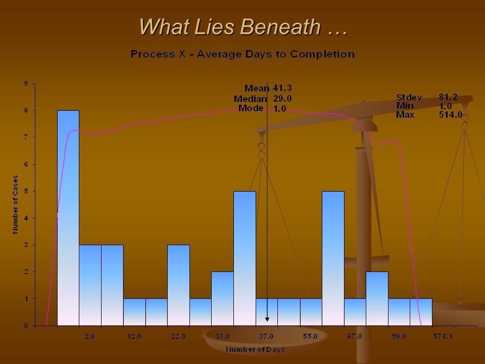 What Lies Beneath …