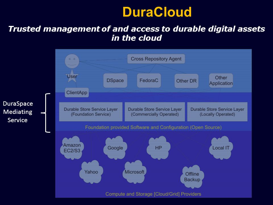 DuraCloud Trusted management of and access to durable digital assets in the cloud DuraSpace Mediating Service Microsoft