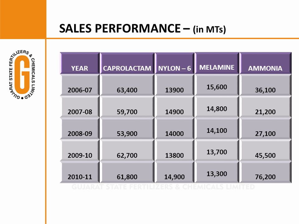 SALES PERFORMANCE – (in MTs) YEARCAPROLACTAMNYLON – 6 MELAMINE AMMONIA 2006-0763,40013900 15,600 36,100 2007-0859,70014900 14,800 21,200 2008-0953,90014000 14,100 27,100 2009-1062,70013800 13,700 45,500 2010-1161,80014,900 13,300 76,200
