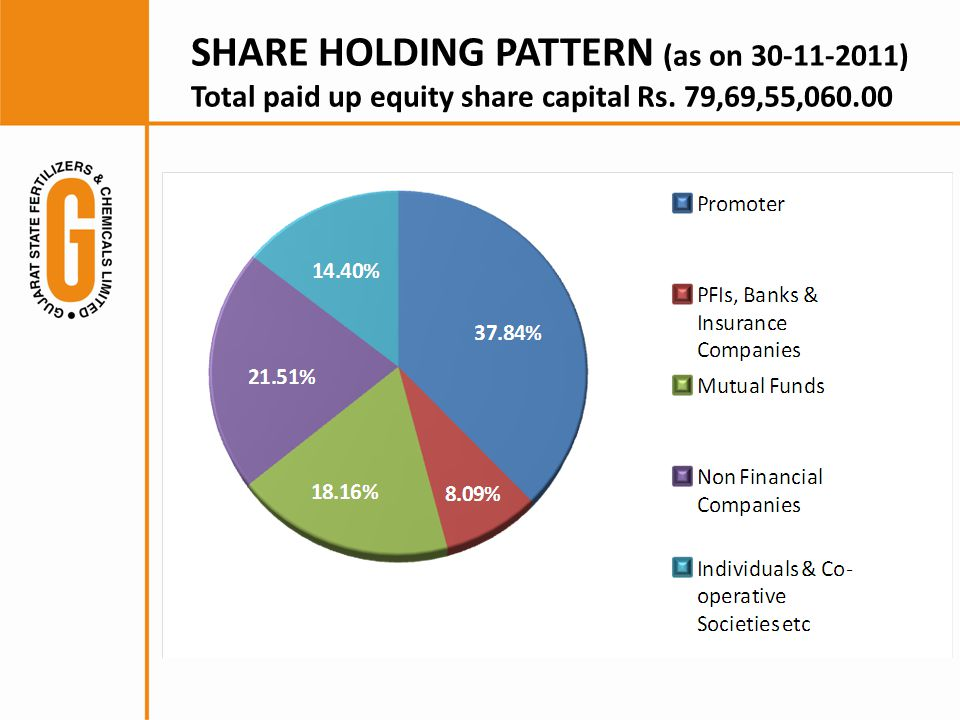 SHARE HOLDING PATTERN (as on 30-11-2011) Total paid up equity share capital Rs. 79,69,55,060.00