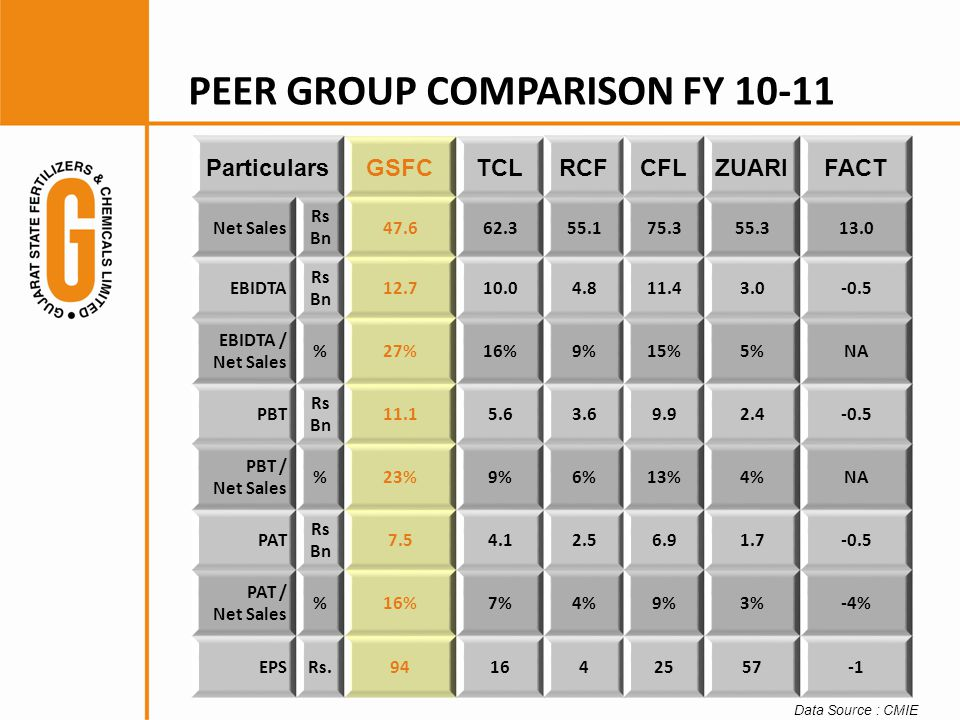 PEER GROUP COMPARISON FY 10-11 ParticularsGSFCTCLRCFCFLZUARIFACT Net Sales Rs Bn 47.662.355.175.355.313.0 EBIDTA Rs Bn 12.710.04.811.43.0-0.5 EBIDTA / Net Sales %27%16%9%15%5%NA PBT Rs Bn 11.15.63.69.92.4-0.5 PBT / Net Sales %23%9%6%13%4%NA PAT Rs Bn 7.54.12.56.91.7-0.5 PAT / Net Sales %16%7%4%9%3%-4% EPSRs.941642557 Data Source : CMIE