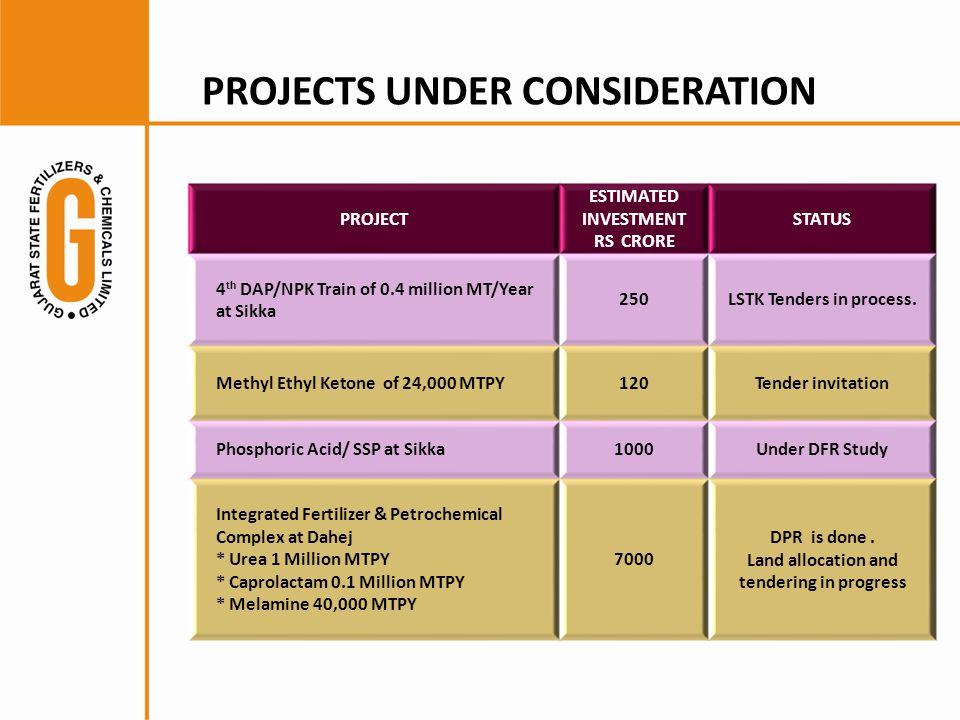 PROJECTS UNDER CONSIDERATION PROJECT ESTIMATED INVESTMENT RS CRORE STATUS 4 th DAP/NPK Train of 0.4 million MT/Year at Sikka 250LSTK Tenders in process.