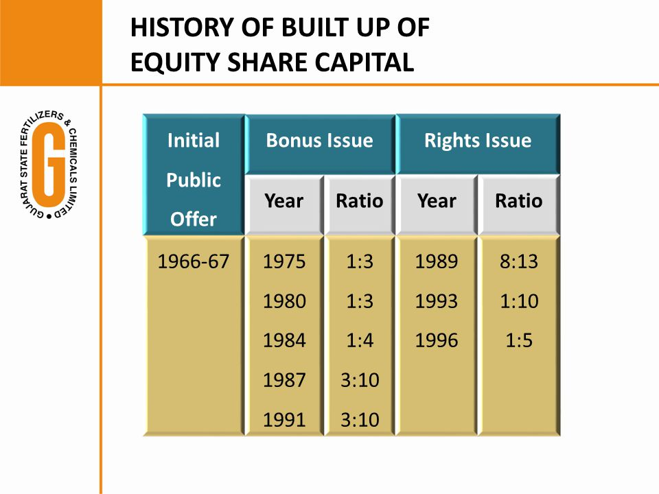 HISTORY OF BUILT UP OF EQUITY SHARE CAPITAL Initial Public Offer Bonus IssueRights Issue YearRatioYearRatio 1966-671975 1980 1984 1987 1991 1:3 1:4 3:10 1989 1993 1996 8:13 1:10 1:5
