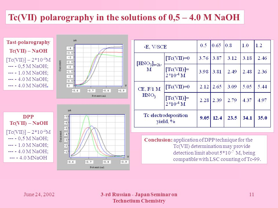 June 24, 20023-rd Russian - Japan Seminar on Technetium Chemistry 11 Tc(VII) polarography in the solutions of 0,5 – 4.0 M NaOH Tast-polarography Tc(VII) – NaOH [Tc(VII)] – 2*10 -4 M --- - 0,5 M NaOH; --- - 1.0 M NaOH; --- - 4.0 M NaOH; --- - 4.0 M NaOH.
