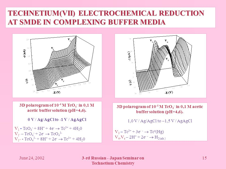 June 24, 20023-rd Russian - Japan Seminar on Technetium Chemistry 15 TECHNETIUM(VII) ELECTROCHEMICAL REDUCTION AT SMDE IN COMPLEXING BUFFER MEDIA 3D polarogram of 10 -4 M TcO 4 - in 0,1 M acetic buffer solution (pH=4,6).