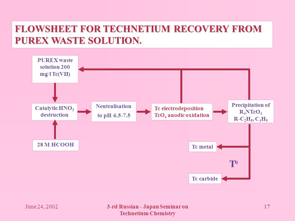 June 24, 20023-rd Russian - Japan Seminar on Technetium Chemistry 17 PUREX waste solution 200 mg/l Tc(VII) Catalytic HNO 3 destruction 28 M HCOOH Neutralisation to pH 6.5-7.5 Tc electrodeposition TcO x anodic oxidation Precipitation of R 4 NTcO 4 R-C 2 H 5, C 4 H 9 Tc metal Tc carbide ToTo FLOWSHEET FOR TECHNETIUM RECOVERY FROM PUREX WASTE SOLUTION.
