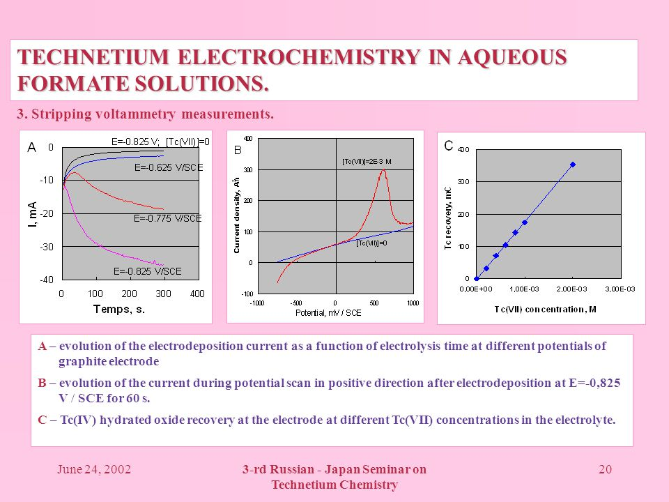June 24, 20023-rd Russian - Japan Seminar on Technetium Chemistry 20 TECHNETIUM ELECTROCHEMISTRY IN AQUEOUS FORMATE SOLUTIONS.