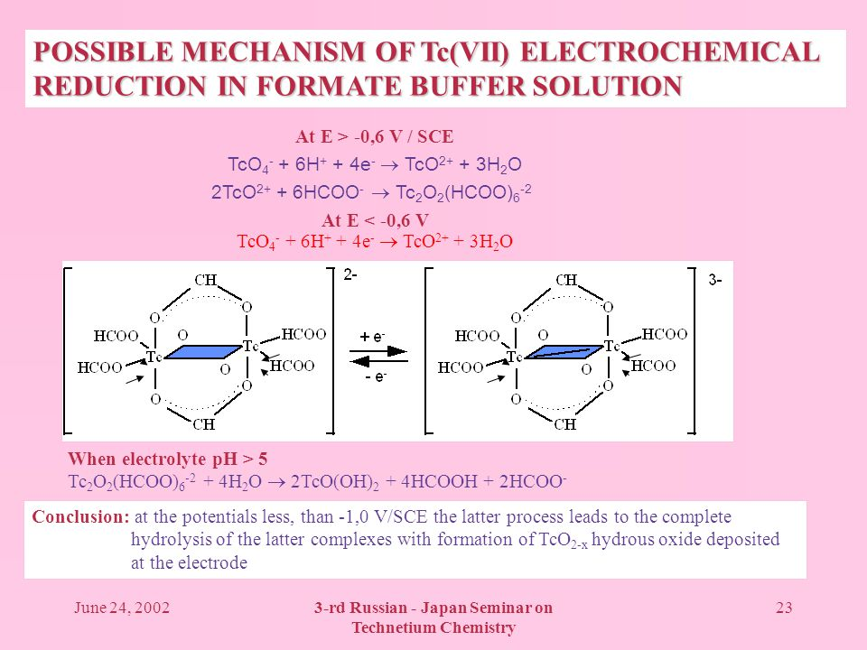 June 24, 20023-rd Russian - Japan Seminar on Technetium Chemistry 23 POSSIBLE MECHANISM OF Tc(VII) ELECTROCHEMICAL REDUCTION IN FORMATE BUFFER SOLUTION At E > -0,6 V / SCE TcO 4 - + 6H + + 4e - TcO 2+ + 3H 2 O 2TcO 2+ + 6HCOO - Tc 2 O 2 (HCOO) 6 -2 At E < -0,6 V TcO 4 - + 6H + + 4e - TcO 2+ + 3H 2 O When electrolyte pH > 5 Tc 2 O 2 (HCOO) 6 -2 + 4H 2 O 2TcO(OH) 2 + 4HCOOH + 2HCOO - Conclusion: at the potentials less, than -1,0 V/SCE the latter process leads to the complete hydrolysis of the latter complexes with formation of TcO 2-x hydrous oxide deposited at the electrode